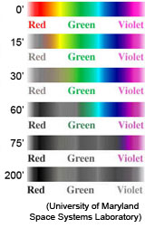 Chart showing the absorption of colors underwater